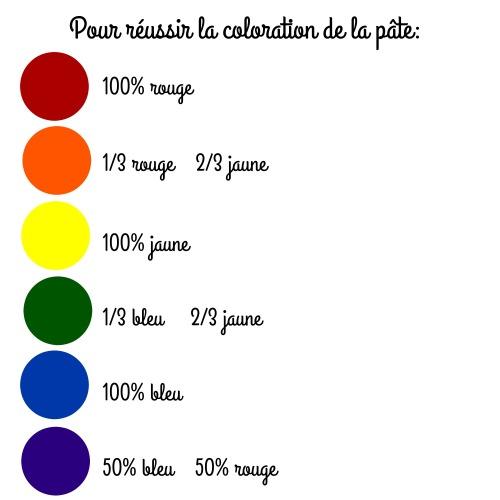conseils colorants