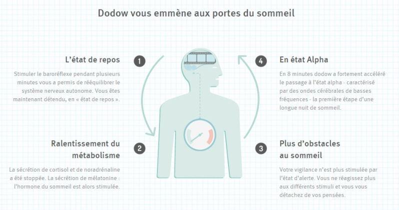 Dodow-porte-du-sommeil